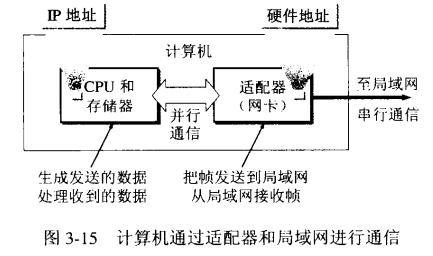 《计算机网络》学习笔记(三)---数据链路层 .