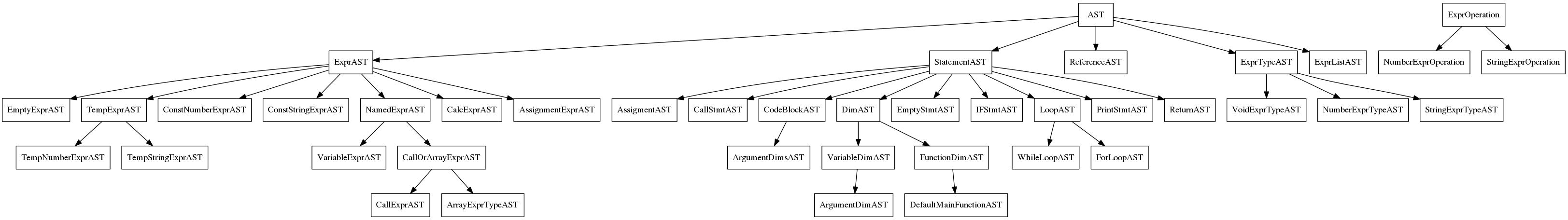 语法树结构图