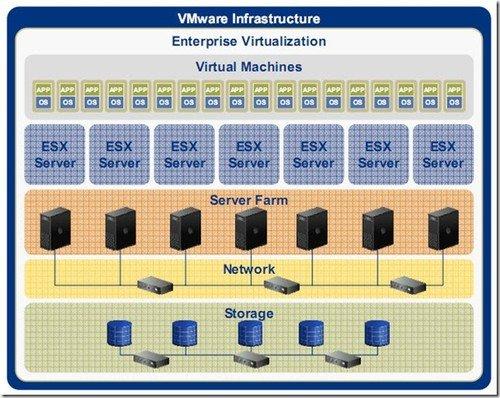 vmware esx架构图