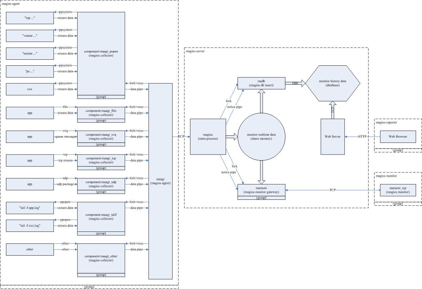 突然想开发一个*nux系统和应用监控软件,画个设计图先
