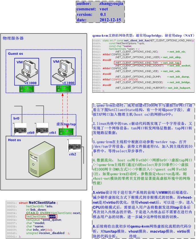 qemu-kvm网络虚拟化