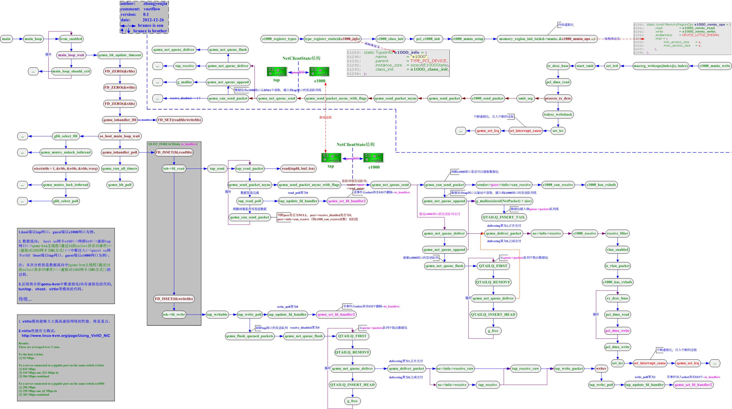 qemu-kvm网络数据流走向图
