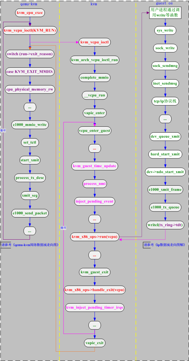 qemu_kvm_guest之间切换流程图