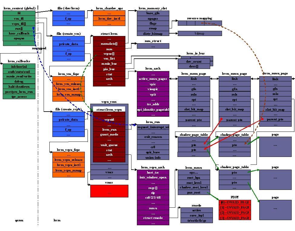 qemu-kvm主要数据结构
