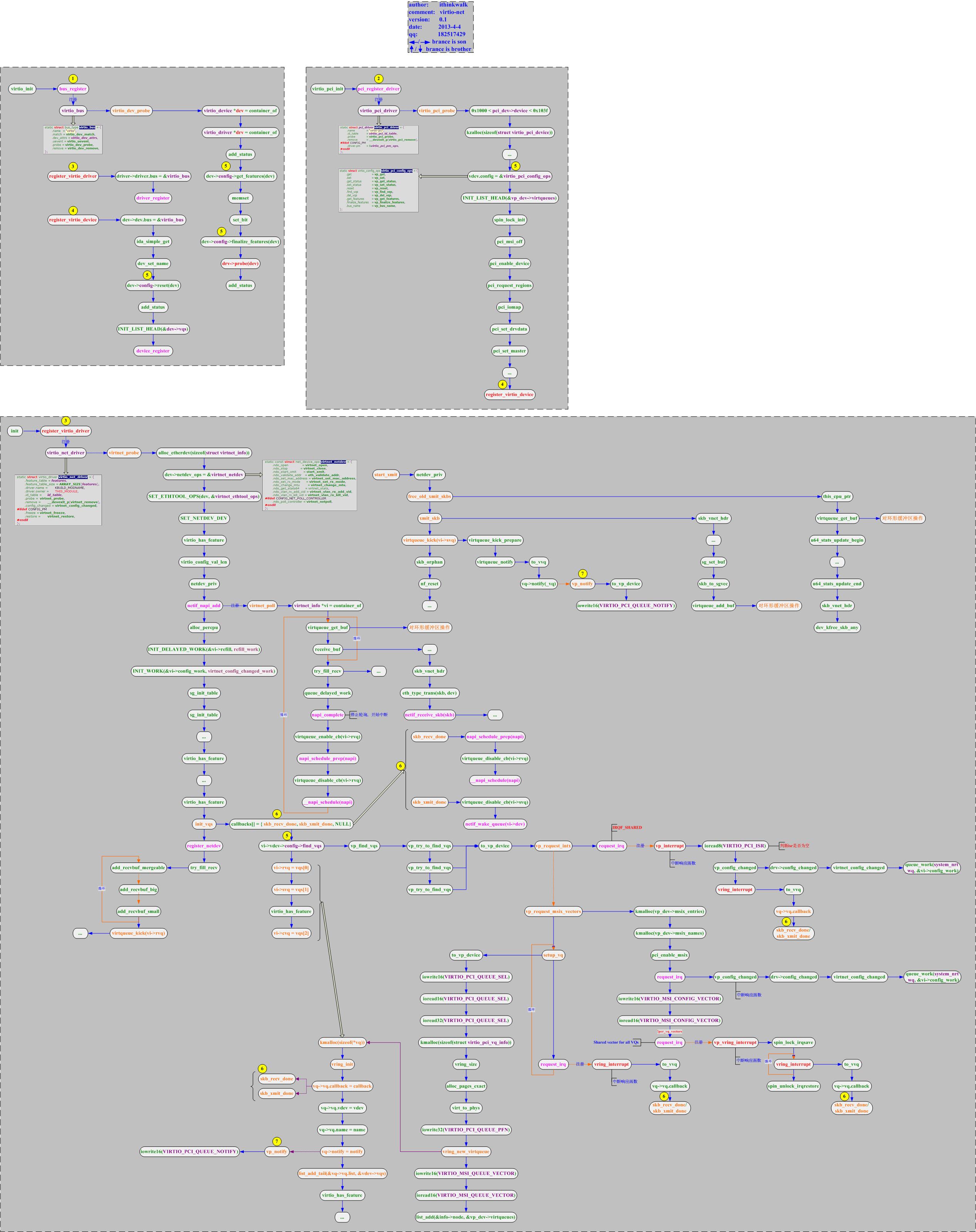 virtio-net前端驱动实现流程图v0.1