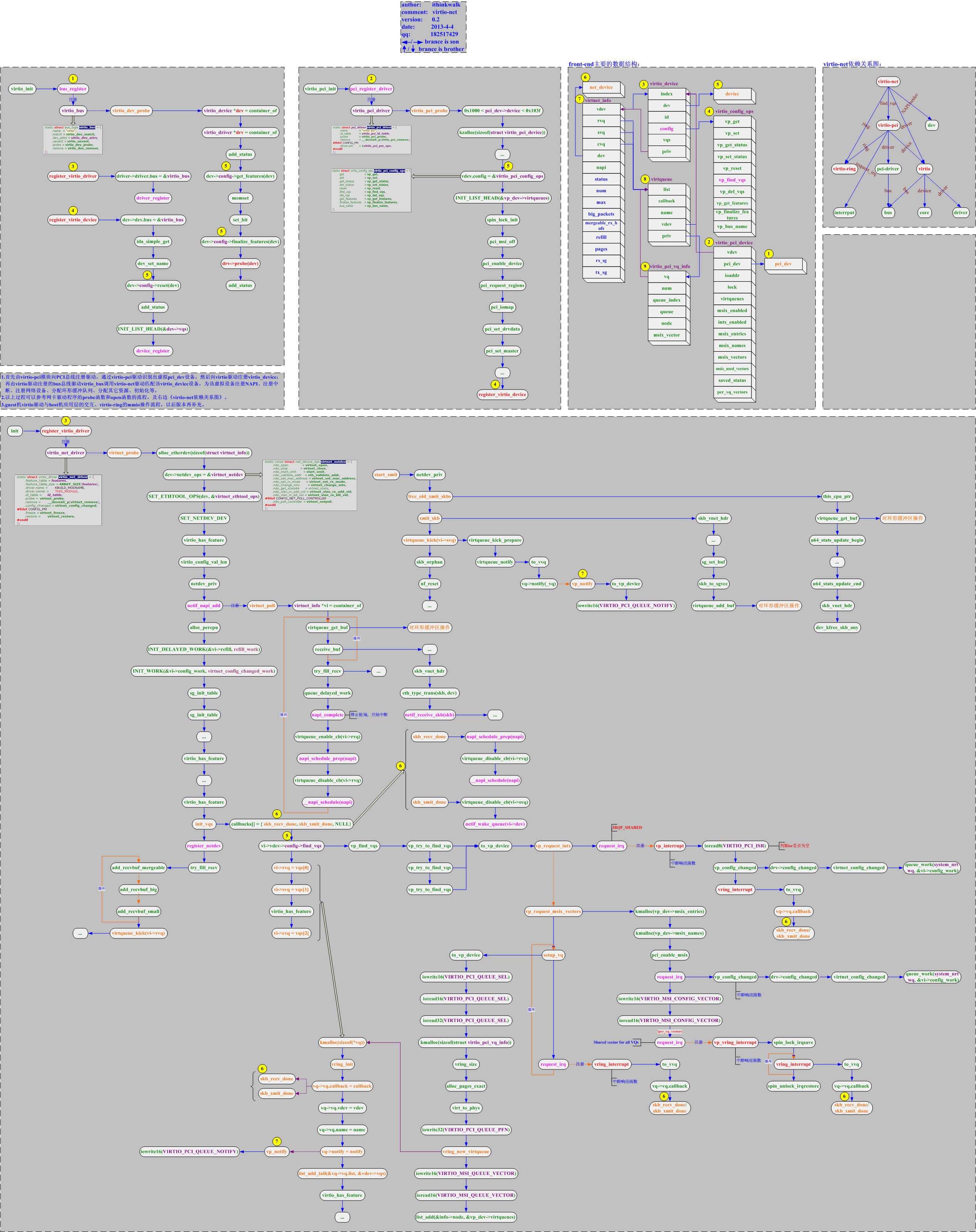 virtio-net前端驱动实现流程图.png