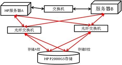 连接线 网络图标 拓扑