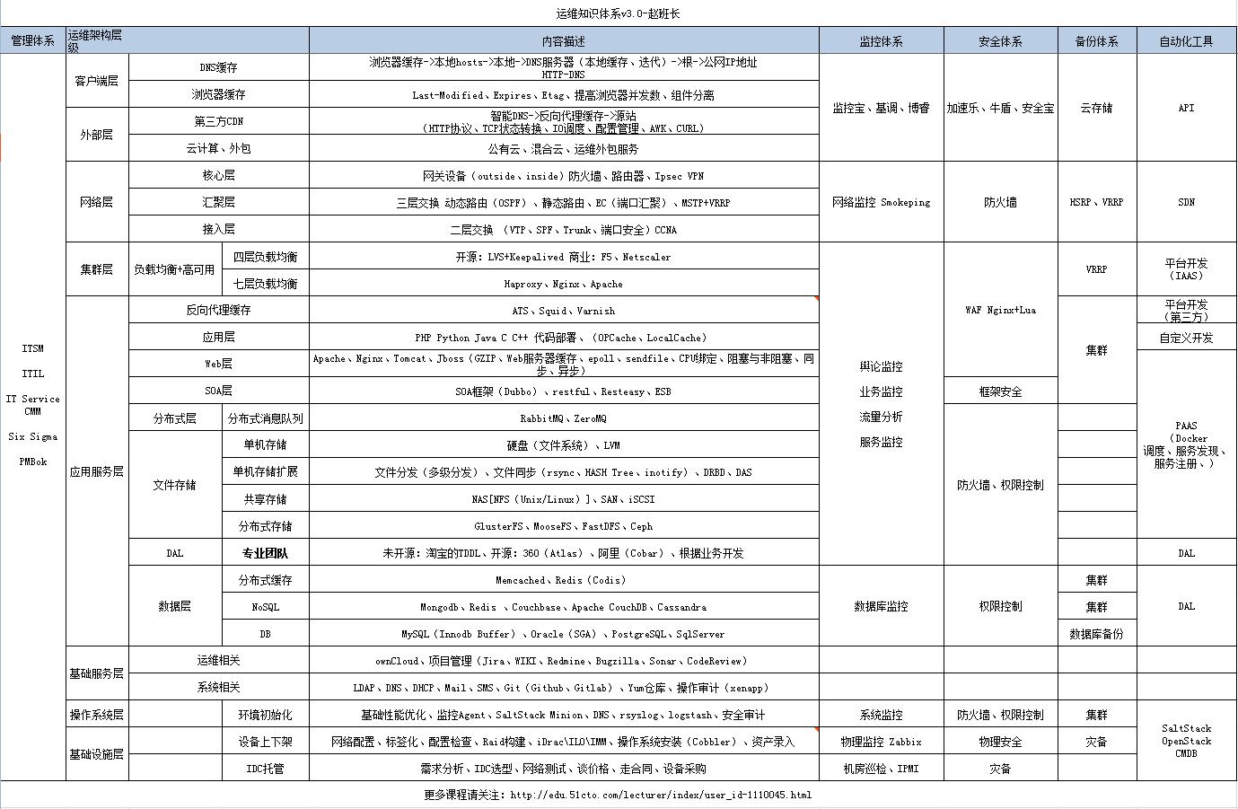 运维知识体系V3.png