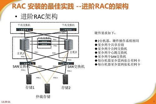 RAC高可用最佳实践及案例分享_页面_06.jpg
