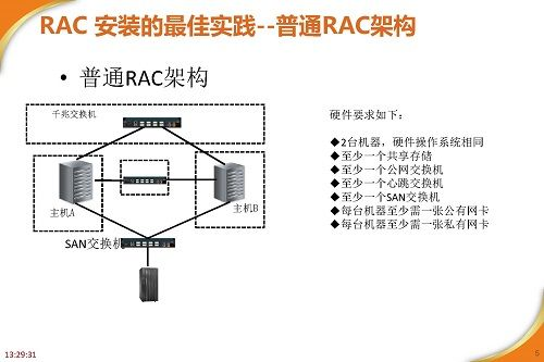 RAC高可用最佳实践及案例分享_页面_05.jpg