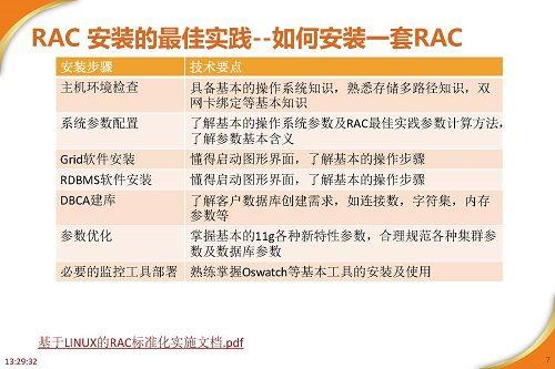 RAC高可用最佳实践及案例分享_页面_07.jpg