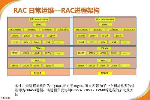 RAC高可用最佳实践及案例分享_页面_10.jpg