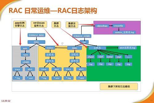 RAC高可用最佳实践及案例分享_页面_11.jpg