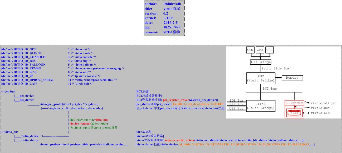 virtio前端驱动框架v0.2.png