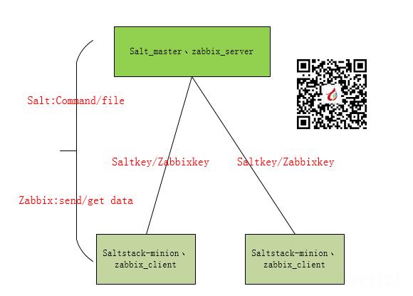 结合saltstack推送自定义key实践1.png