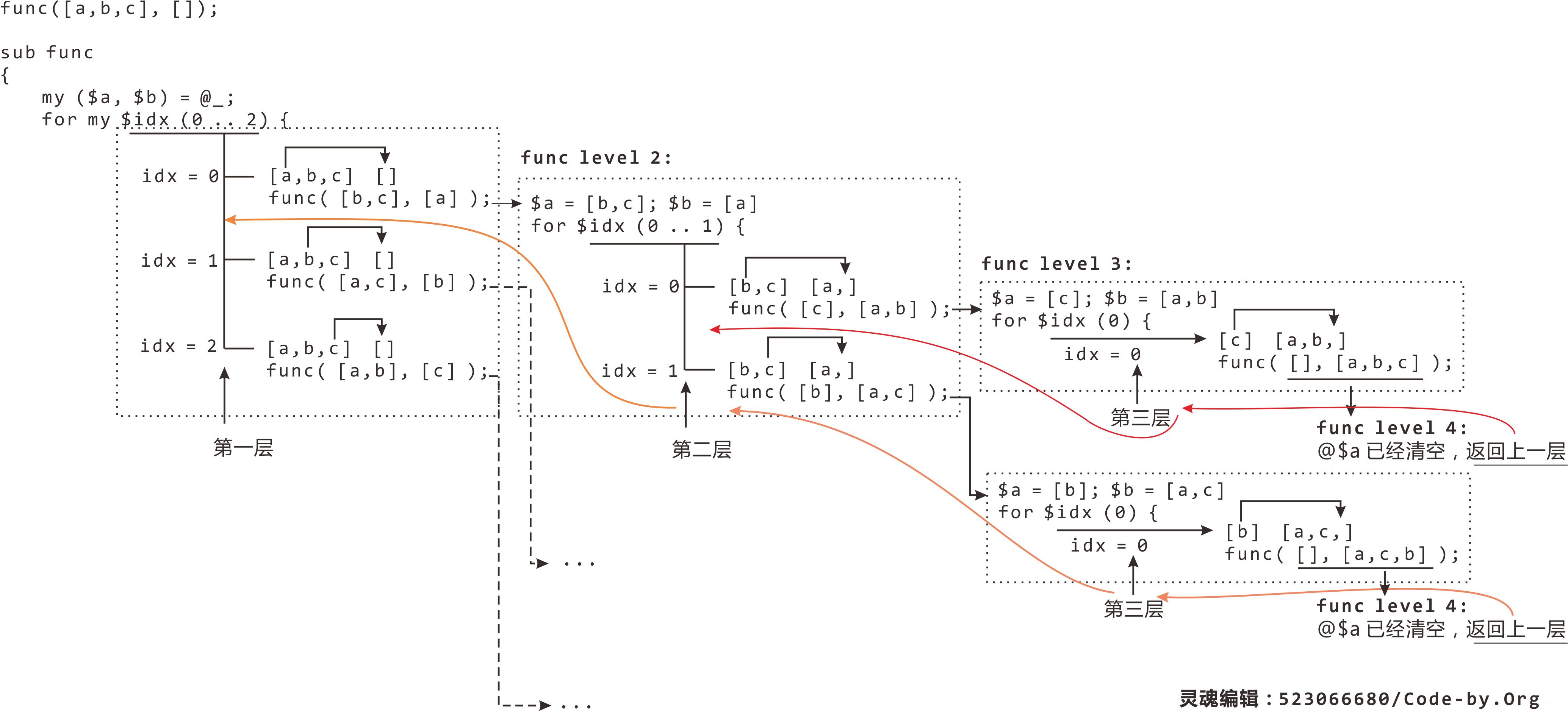 图解递归排列元素.png
