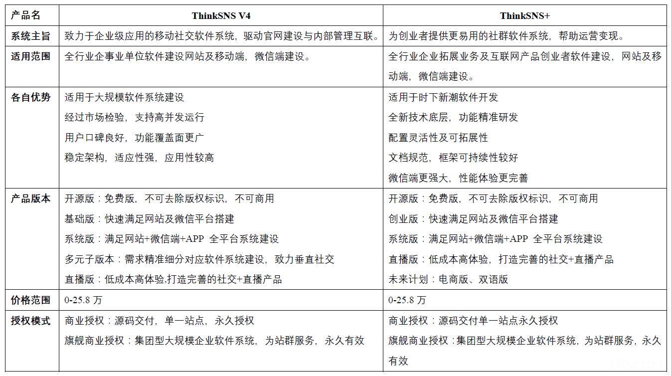 3- ThinkSNS V4与ThinkSNS 对比区别之产品定位及授权.png