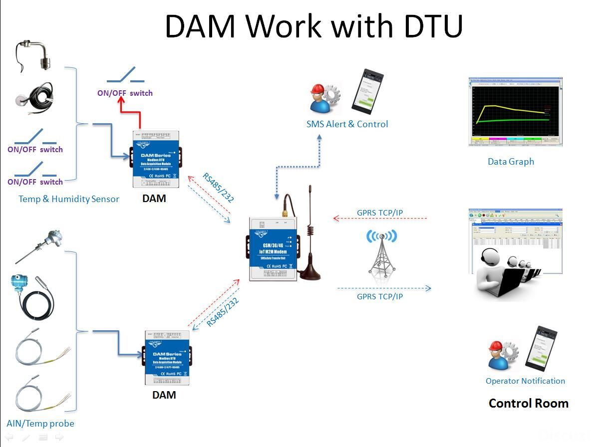 DAM work with DTU.jpg