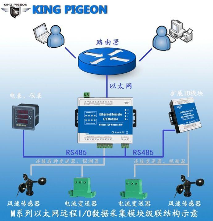 以太网远程IO模块M160T级联接线图 拷贝.jpg