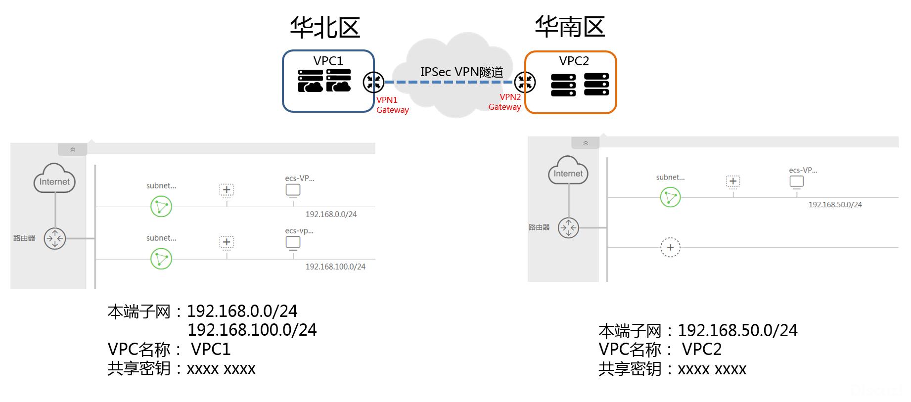 图2 网络信息规划示例.png