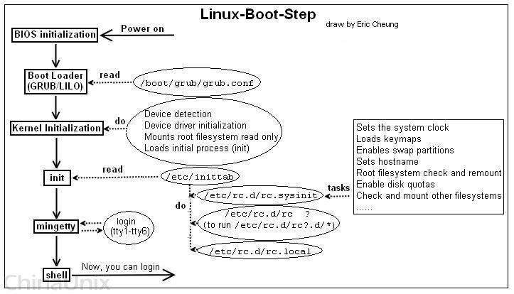 Linux-Boot-Step.jpeg