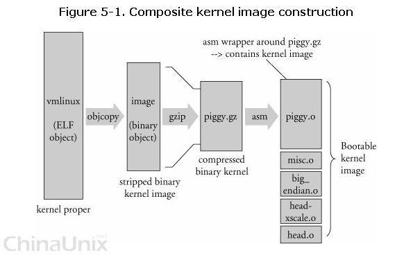 【问题】 看 图1,网上说 LD vmlinux 时一定要 arch/arm/kernel/head.o 放在最前面,先 LD,然后再是 arch/arm/kernel/init_task.o 说的原因我没有明白 (好像是为了调度什么的...) 请大家从本质的角度上给讲讲为什么一定要这样?如果可能,讲的越本质越底层越好。 多谢! 目前正在学习理解 kernel 的编译过程,zImage 编译出来的过程简单了解了,为了让大家更好的回答一下我的问题,我先说说我对zImage编译过程的理解,然后再提出问题,如果