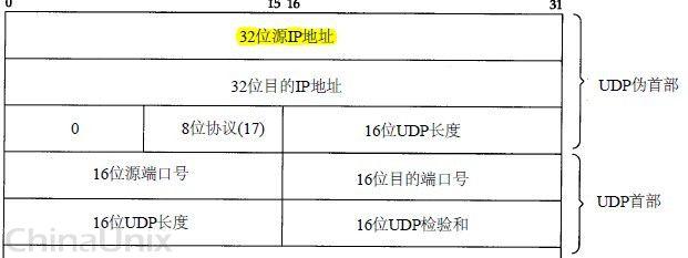 UDP伪首部