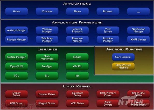 android系统架构图   android的系统架构和其操作系统一样,采用了分层的架构。从架构图看,android分为四个层,从高层到低层分别是应用程序层、应用程序框架层、系统运行库层和Linux核心层。   1.应用程序   Android会同一系列核心应用程序包一起发布,该应用程序包包括email客户端,SMS短消息程序,日历,地图,浏览器,联系人管理程序等。所有的应用程序都是使用JAVA语言编写的。   2.