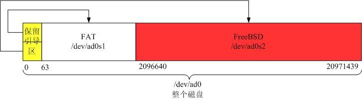 图9: 简明DOS分区结构