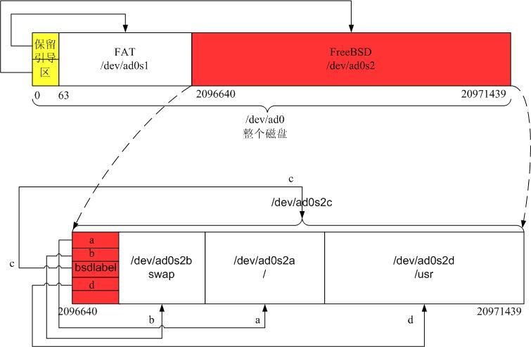 图13: 磁盘上的分区总览