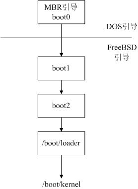 图1:引导过程简图