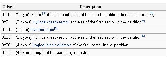 图7: mbr分区结构,图片来自wiki