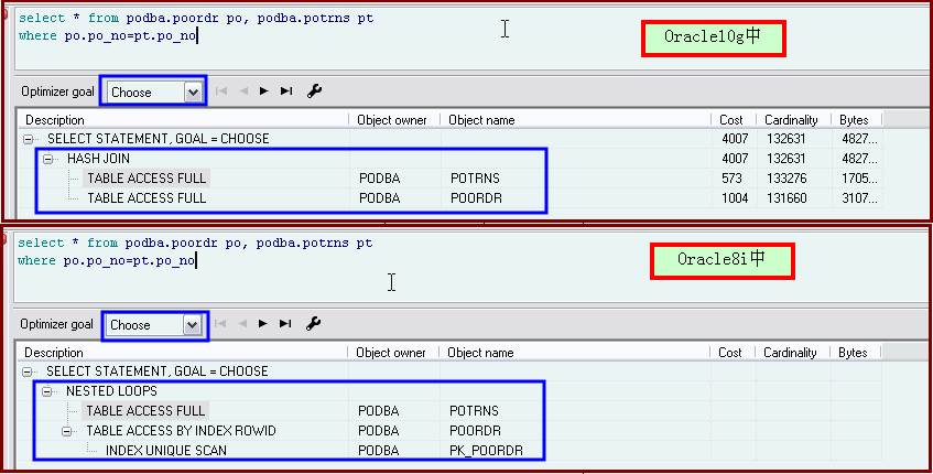 Oracle8i和10g中的执行计划不同?