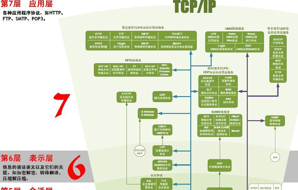 中国网络的拓扑结构图是什么样的