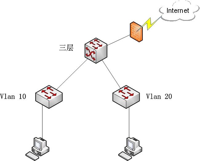络及互联网接入拓扑