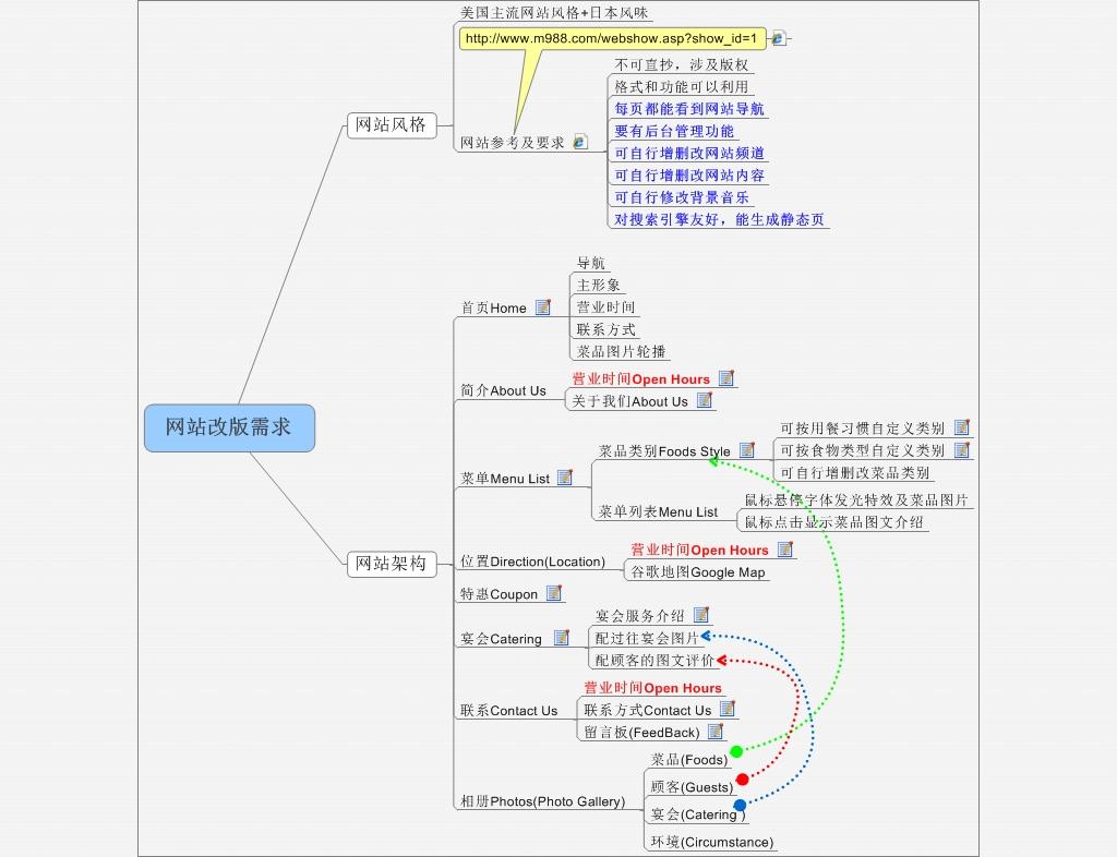 发一个网站框架结构图,大家看看