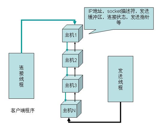 第二种模型的客户端程序