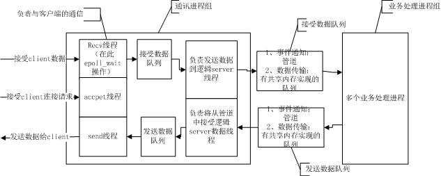 项目server架构
