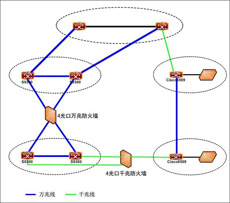 万兆网络接线图