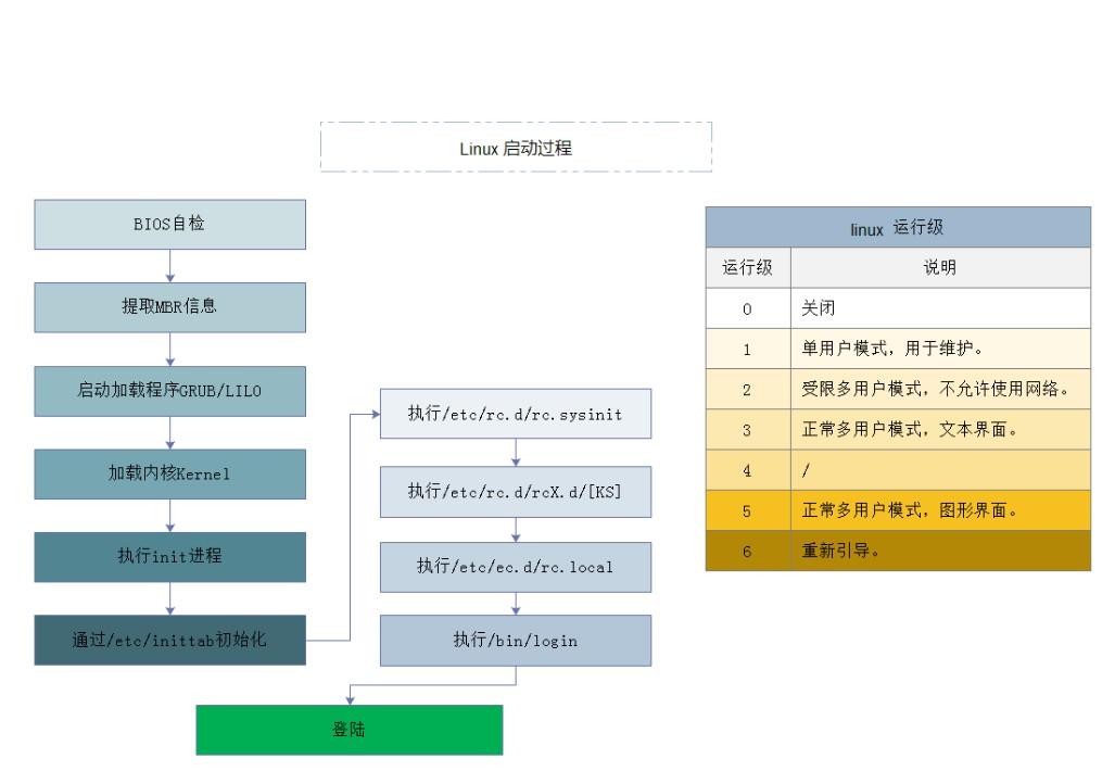 linux启动过程 - 门户网站运维